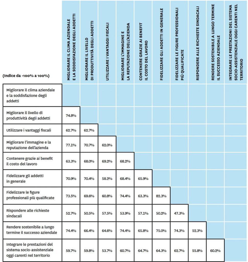 Obiettivi del Welfare Azeindale fig 2