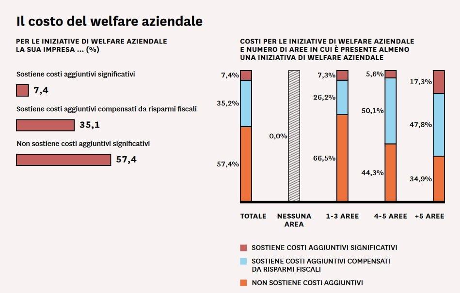 costo-welfare-aziendale