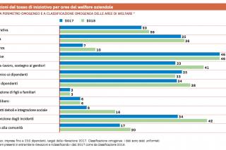 welfare-index-variazione-tasso-iniziativa-1200